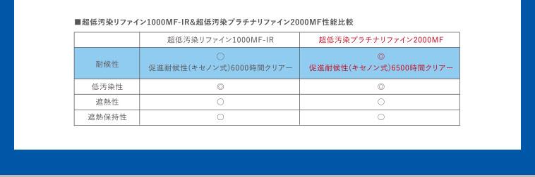 ・超低汚染リファイン1000MF-IR&超低汚染プラチナリファイン2000MF性能比較